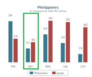 The Geert Hofstede Center : Philippines vs Japan