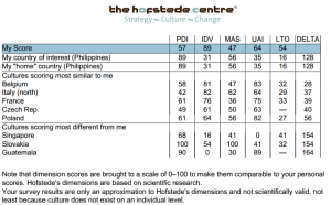 The Geert Hofstede Center : Me vs Philippines